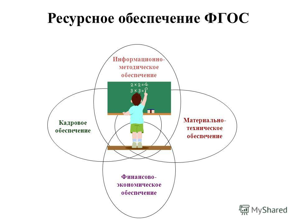 Информационно- методическое обеспечение Кадровое обеспечение Материально- техническое обеспечение Ресурсное обеспечение ФГОС Финансово- экономическое обеспечение
