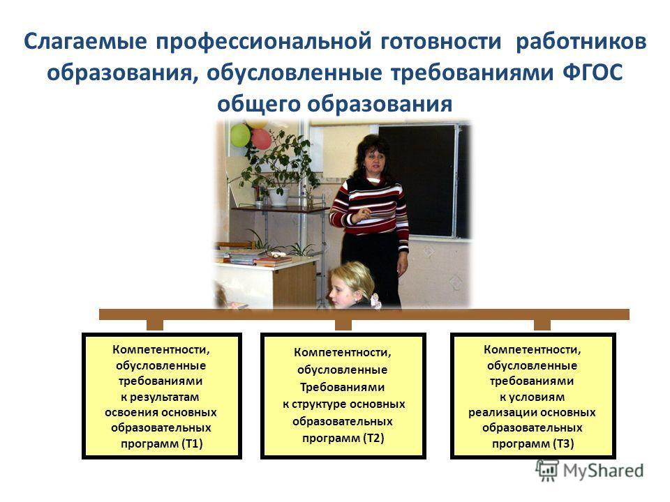 4 Слагаемые профессиональной готовности работников образования, обусловленные требованиями ФГОС общего образования Компетентности, обусловленные требованиями к результатам освоения основных образовательных программ (Т1) Компетентности, обусловленные