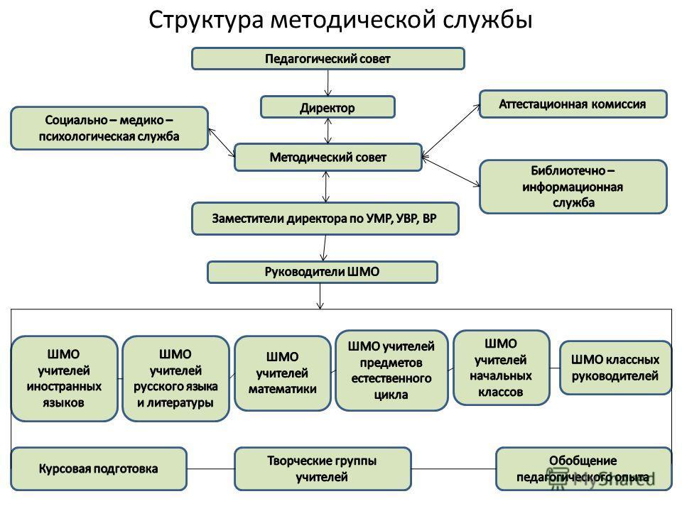 Структура методической службы