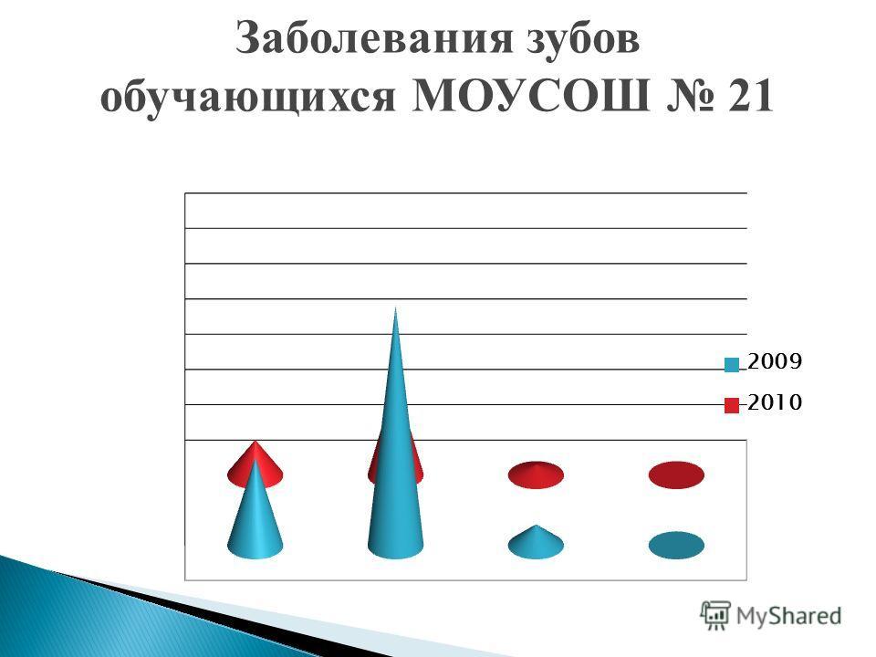 Заболевания зубов обучающихся МОУСОШ 21