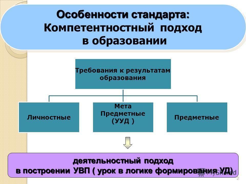 2 Требования к результатам образования Личностные Мета Предметные (УУД ) Предметные деятельностный подход в построении УВП ( урок в логике формирования УД) в построении УВП ( урок в логике формирования УД) Особенности стандарта: Компетентностный подх
