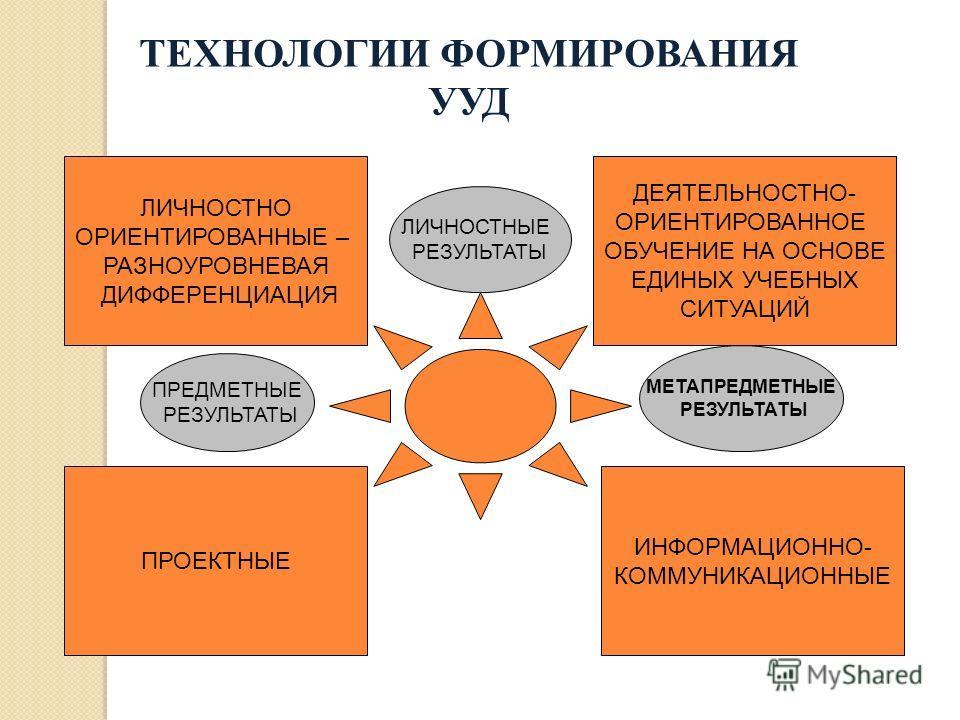ТЕХНОЛОГИИ ФОРМИРОВАНИЯ УУД ЛИЧНОСТНО ОРИЕНТИРОВАННЫЕ – РАЗНОУРОВНЕВАЯ ДИФФЕРЕНЦИАЦИЯ ИНФОРМАЦИОННО- КОММУНИКАЦИОННЫЕ ПРОЕКТНЫЕ ДЕЯТЕЛЬНОСТНО- ОРИЕНТИРОВАННОЕ ОБУЧЕНИЕ НА ОСНОВЕ ЕДИНЫХ УЧЕБНЫХ СИТУАЦИЙ ЛИЧНОСТНЫЕ РЕЗУЛЬТАТЫ ПРЕДМЕТНЫЕ РЕЗУЛЬТАТЫ МЕТА