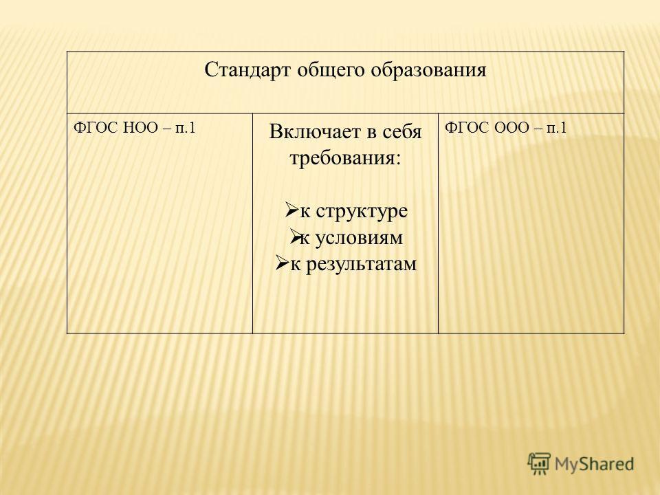Стандарт общего образования ФГОС НОО – п.1 Включает в себя требования: к структуре к условиям к результатам ФГОС ООО – п.1