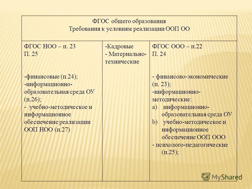 ФГОС общего образования Требования к условиям реализации ООП ОО ФГОС НОО – п. 23 П. 25 -финансовые (п.24); -информационно- образовательная среда ОУ (п.26); - учебно-методическое и информационное обеспечение реализации ООП НОО (п.27) -Кадровые - Матер