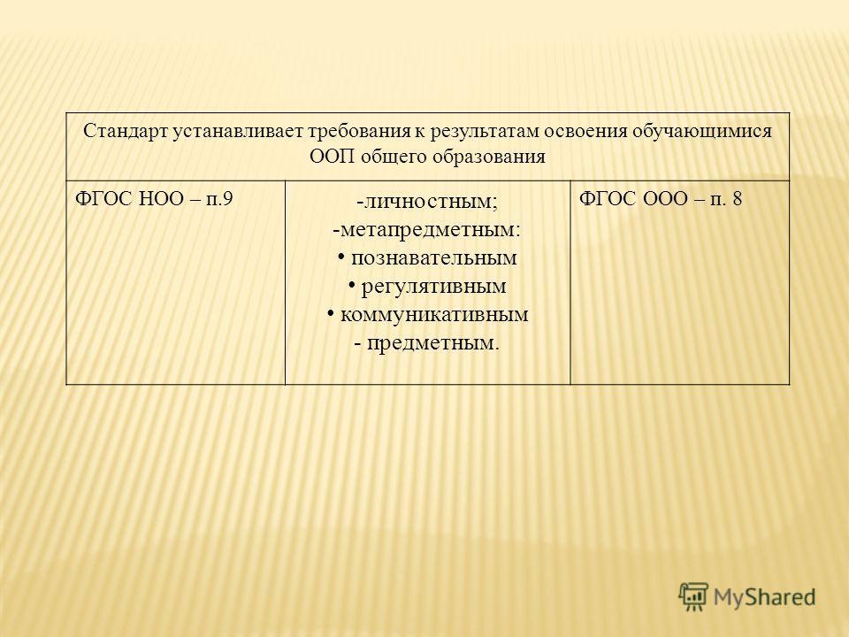 Стандарт устанавливает требования к результатам освоения обучающимися ООП общего образования ФГОС НОО – п.9 -личностным; -метапредметным: познавательным регулятивным коммуникативным - предметным. ФГОС ООО – п. 8