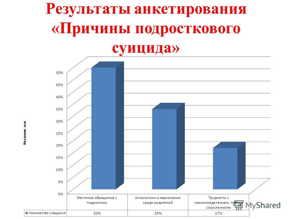 Результаты анкетирования «Причины подросткового суицида»
