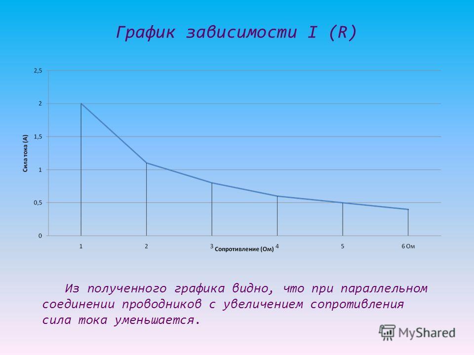 График зависимости I (R) Из полученного графика видно, что при параллельном соединении проводников с увеличением сопротивления сила тока уменьшается.