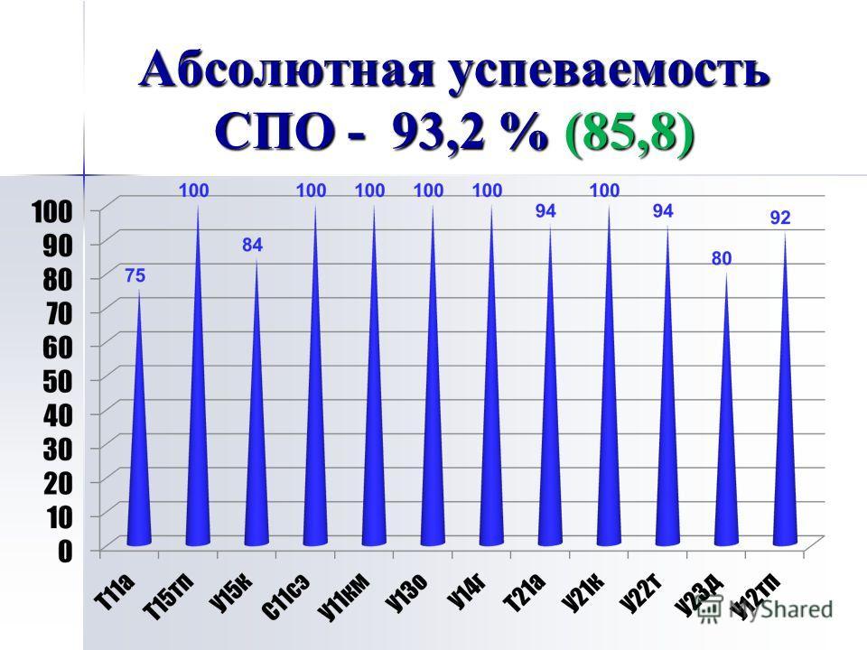 Абсолютная успеваемость СПО - 93,2 % (85,8)