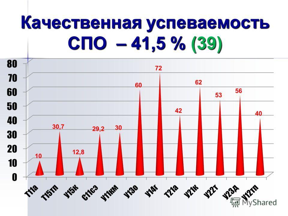 Качественная успеваемость СПО – 41,5 % (39)