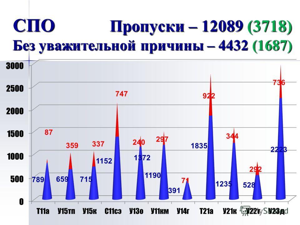 СПО Пропуски – 12089 (3718) Без уважительной причины – 4432 (1687)