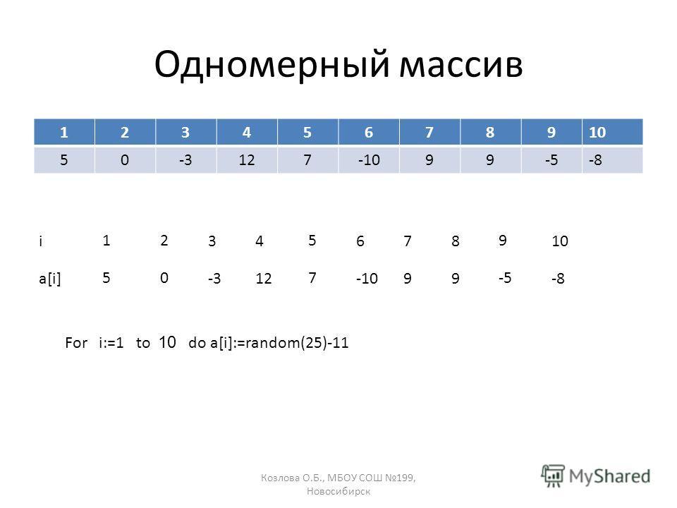 Козлова О.Б., МБОУ СОШ 199, Новосибирск Одномерный массив 12345678910 50-3127-1099-5-8 For i:=1 to 10 do a[i]:=random(25)-11 1 5 2 0 3 -3 4 12 5 7 6 -10 7 9 8 9 9 -5 10 -8 i a[i]