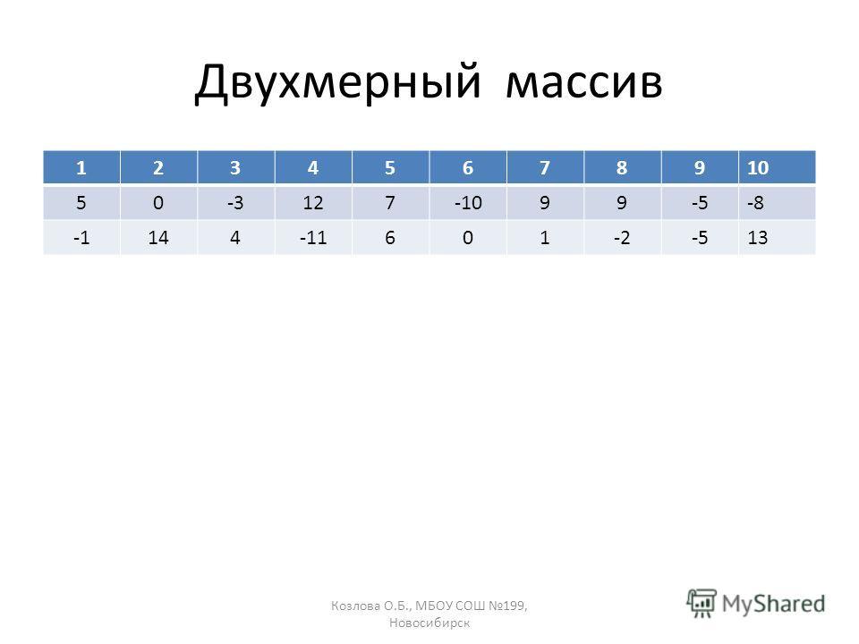 Козлова О.Б., МБОУ СОШ 199, Новосибирск Двухмерный массив 12345678910 50-3127-1099-5-8 144-11601-2-513