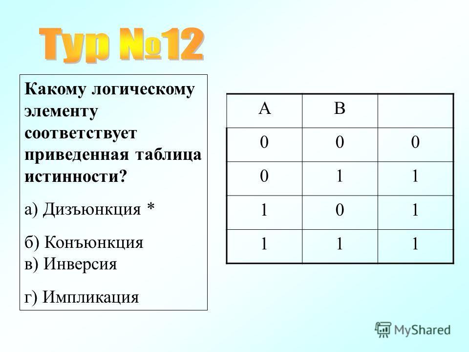 Какому логическому элементу соответствует приведенная таблица истинности? а) Дизъюнкция * б) Конъюнкция в) Инверсия г) Импликация АВ 000 011 101 111