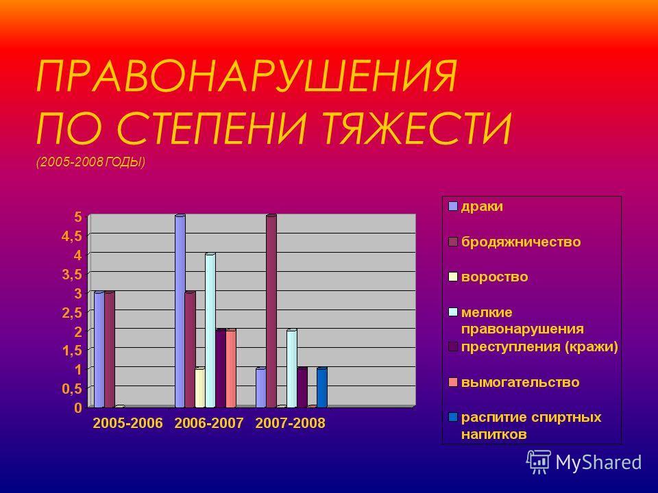 ПРАВОНАРУШЕНИЯ ПО СТЕПЕНИ ТЯЖЕСТИ (2005-2008 ГОДЫ)