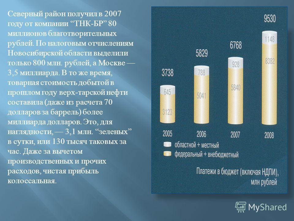 Северный район получил в 2007 году от компании ТНК - БР 80 миллионов благотворительных рублей. По налоговым отчислениям Новосибирской области выделили только 800 млн. рублей, а Москве 3,5 миллиарда. В то же время, товарная стоимость добытой в прошлом