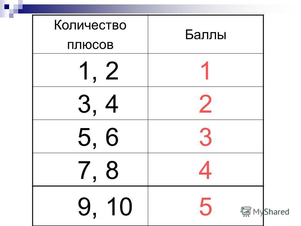 Количество плюсов Баллы 1, 21 3, 42 5, 63 7, 84 9, 105