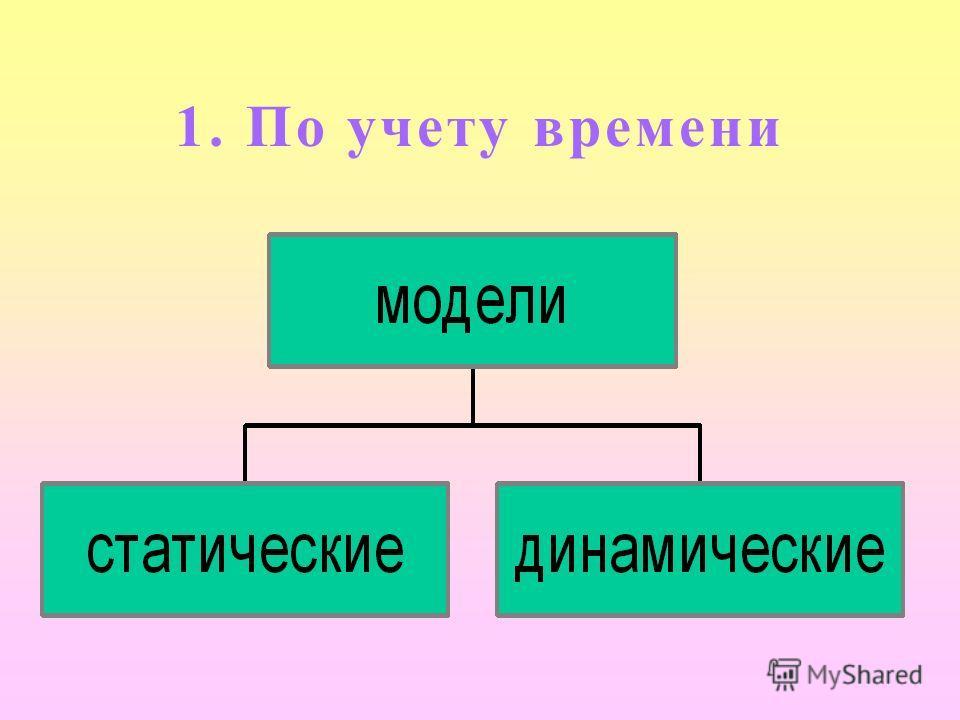 Классификация моделей: по учету времени; по способу представления.
