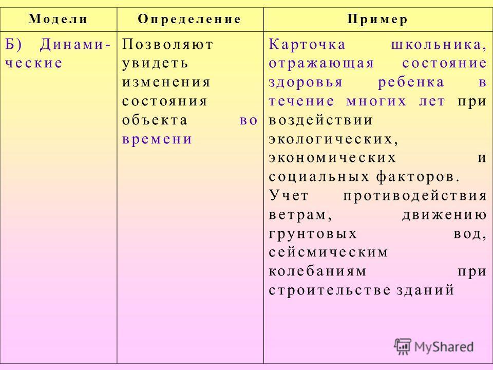 МоделиОпределениеПример а)Стати- ческие Одномоментный (на данный момент времени) срез информации по объекту Обследование учащихся в поликлинике дает картину физического состояния детей на данный момент времени. Расчет прочности и устойчивости к посто