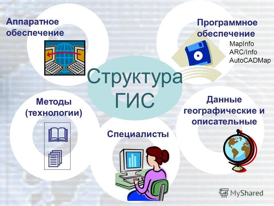 Аппаратное обеспечение Данные географические и описательные Программное обеспечение Методы (технологии) Специалисты Структура ГИС MapInfo ARC/Info AutoCADMap