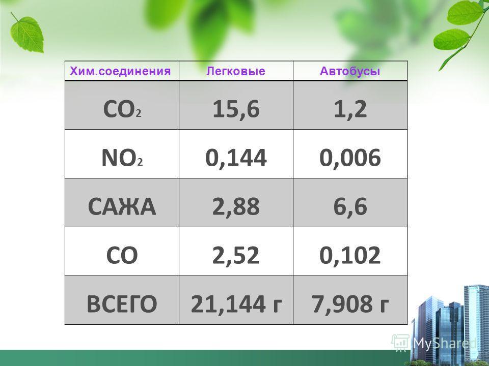 Хим.соединенияЛегковыеАвтобусы СО 2 15,61,2 NО 2 0,1440,006 САЖА2,886,6 СО2,520,102 ВСЕГО21,144 г7,908 г