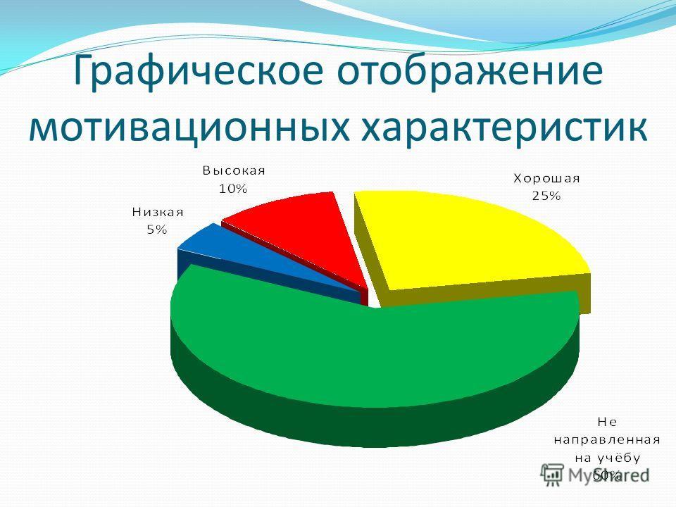 Графическое отображение мотивационных характеристик