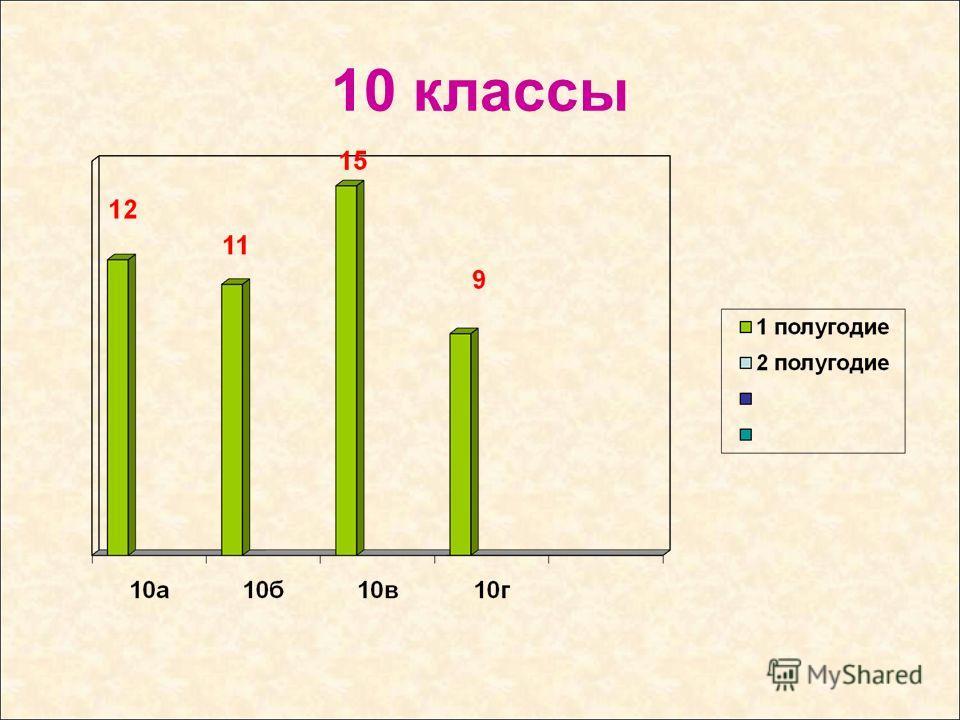 10 классы