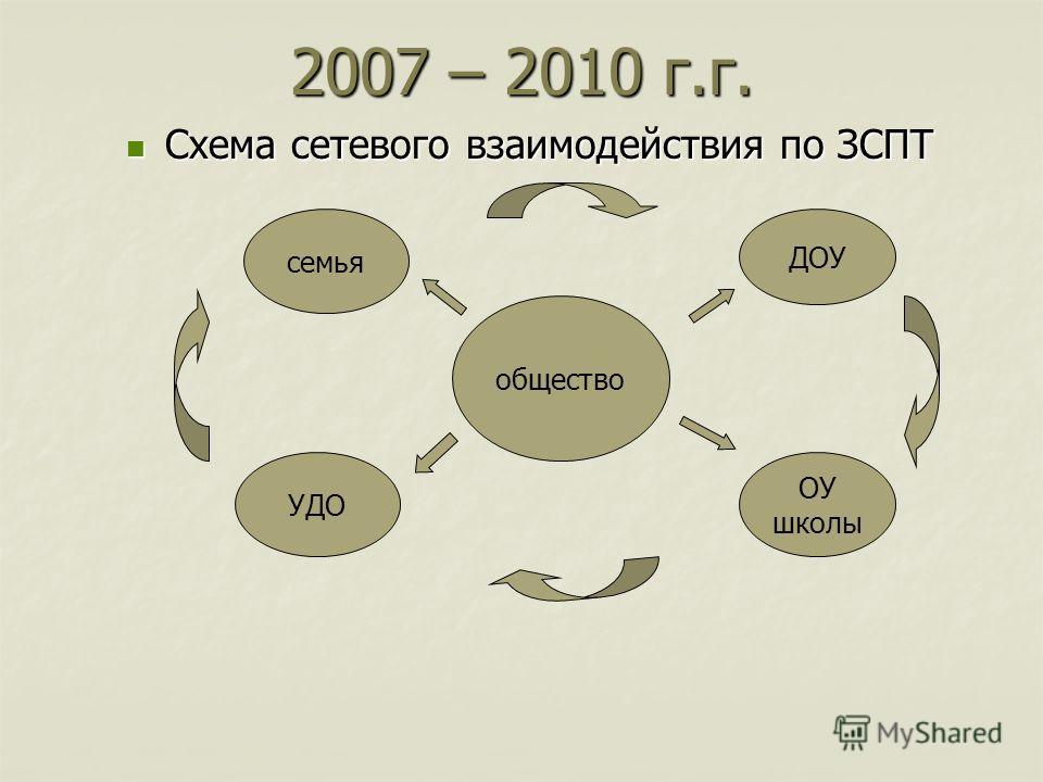 2007 – 2010 г.г. Схема сетевого взаимодействия по ЗСПТ Схема сетевого взаимодействия по ЗСПТ общество семья ДОУ ОУ школы УДО