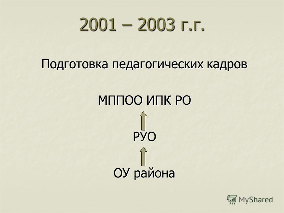 2001 – 2003 г.г. Подготовка педагогических кадров МППОО ИПК РО РУО ОУ района