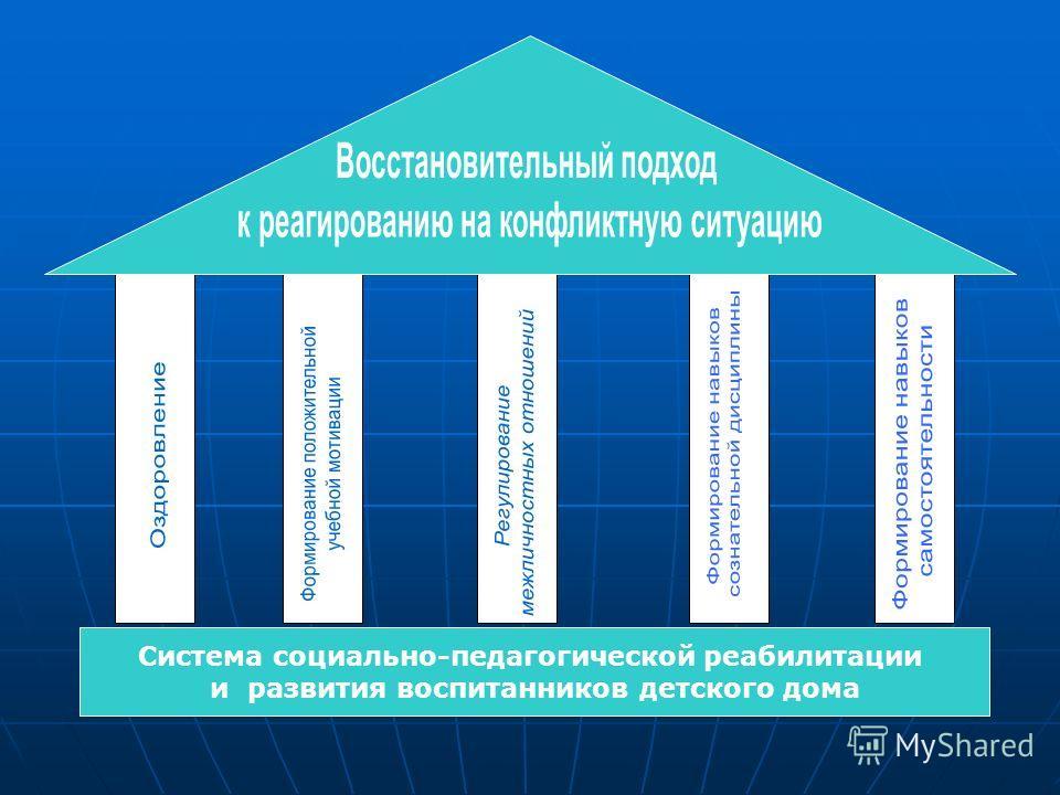 Система социально-педагогической реабилитации и развития воспитанников детского дома