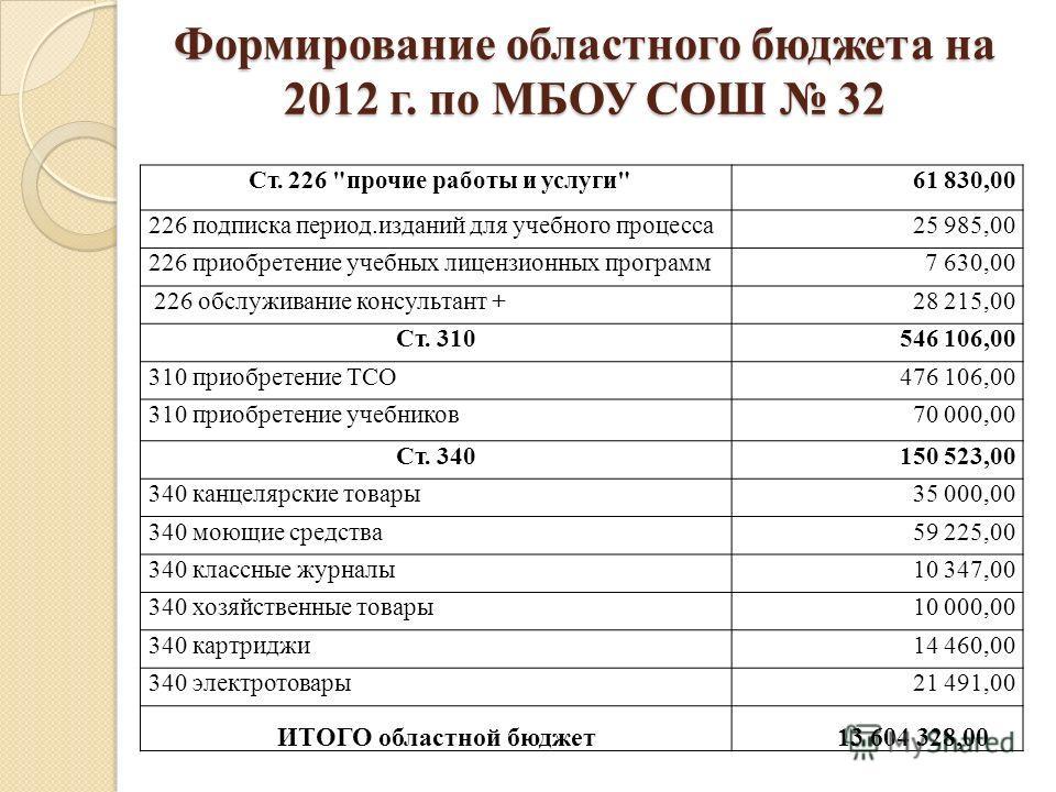 Формирование областного бюджета на 2012 г. по МБОУ СОШ 32 Ст. 226