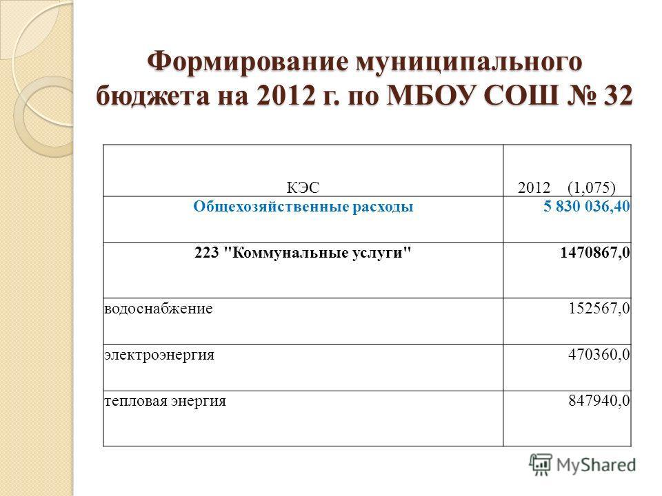 Формирование муниципального бюджета на 2012 г. по МБОУ СОШ 32 КЭС2012 (1,075) Общехозяйственные расходы 5 830 036,40 223 Коммунальные услуги1470867,0 водоснабжение152567,0 электроэнергия470360,0 тепловая энергия847940,0