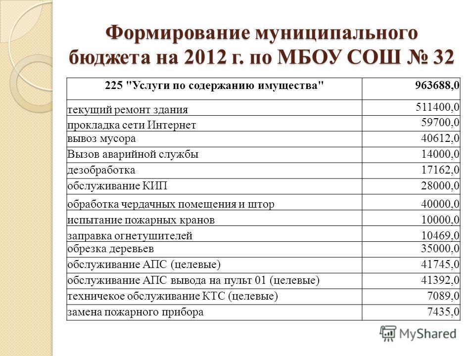 Формирование муниципального бюджета на 2012 г. по МБОУ СОШ 32 225