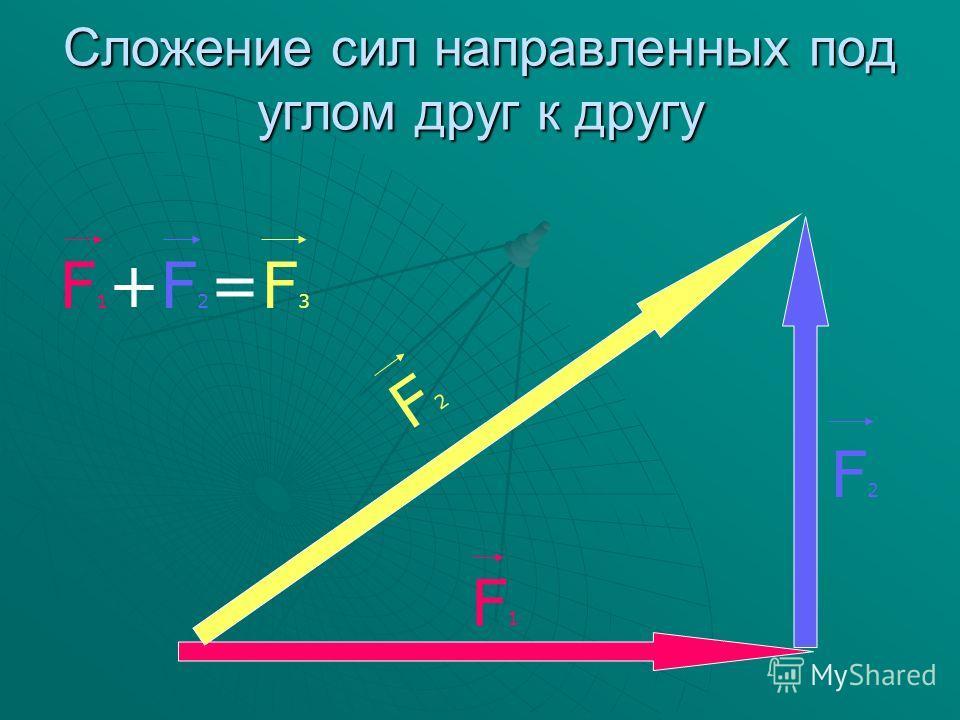 Сложение сил направленных под углом друг к другу F2F2 F1F1 F2F2 F1+F2=F3F1+F2=F3