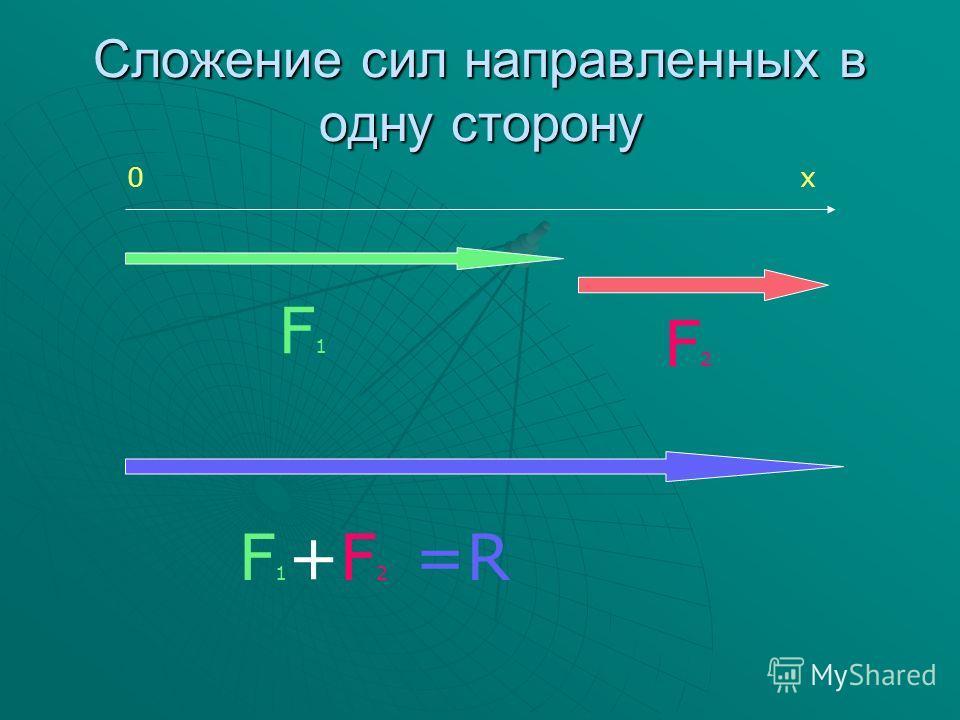 Сложение сил направленных в одну сторону 0х F1F1 F2F2 F1+F2F1+F2 =R=R