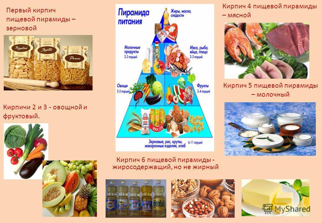 Кирпич 5 пищевой пирамиды – молочный. Первый кирпич пищевой пирамиды – зерновой Кирпичи 2 и 3 - овощной и фруктовый. Кирпич 4 пищевой пирамиды – мясной Кирпич 6 пищевой пирамиды - жиросодержащий, но не жирный