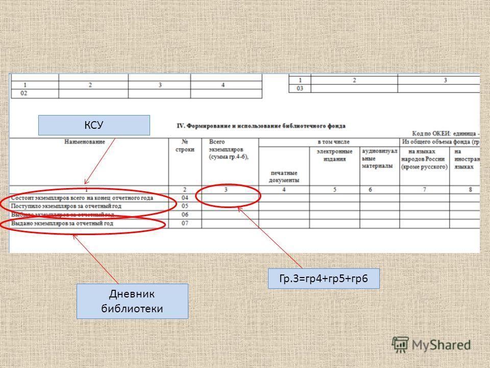 КСУ Дневник библиотеки Гр.3=гр4+гр5+гр6
