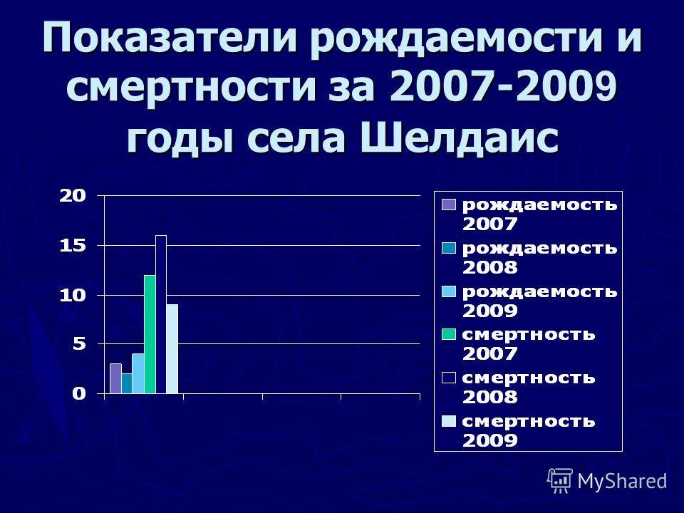 Показатели рождаемости и смертности за 2007-200 9 годы села Шелдаис