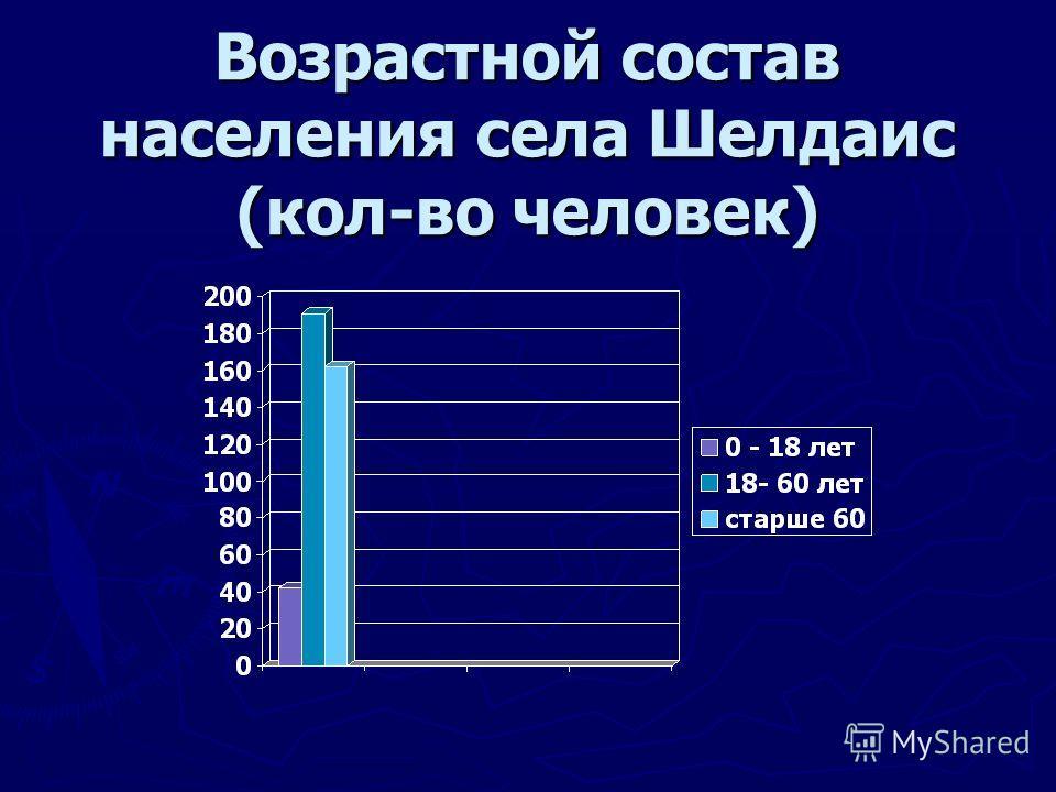 Возрастной состав населения села Шелдаис (кол-во человек)