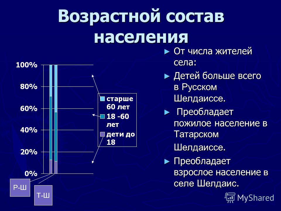 Возрастной состав населения От числа жителей села: Детей больше всего в Русском Шелдаиссе. Преобладает пожилое население в Татарском Шелдаиссе. Преобладает взрослое население в селе Шелдаис. Р-Ш Т-Ш