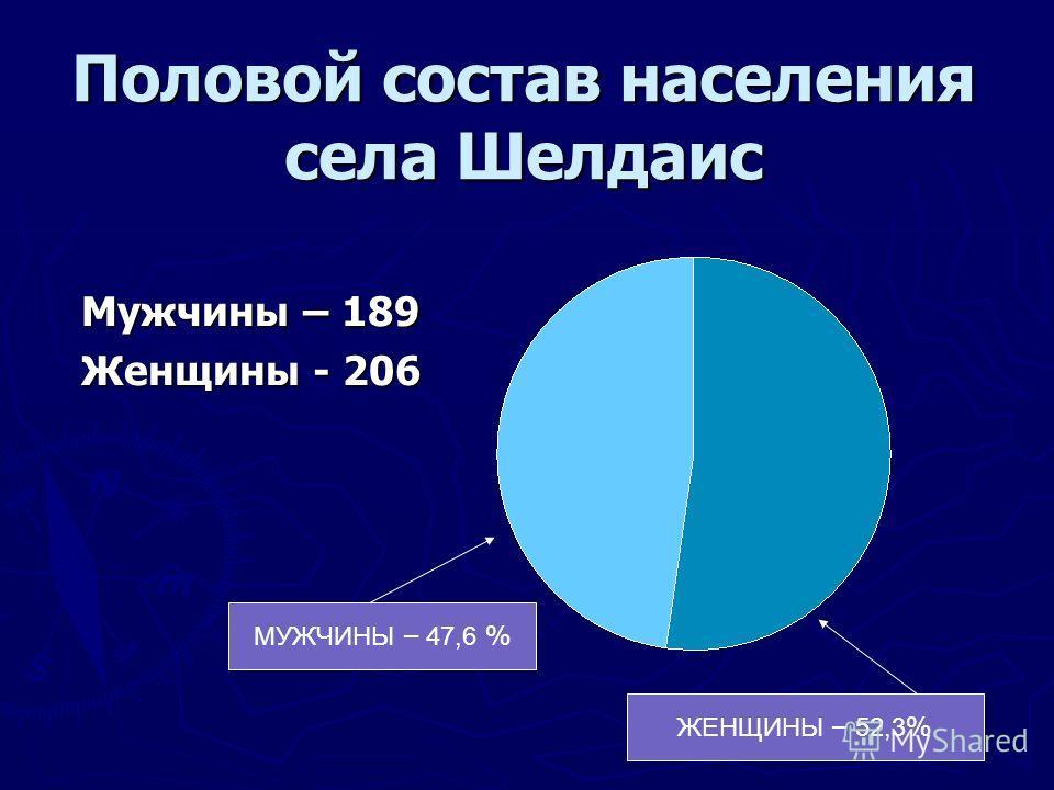 Половой состав населения села Шелдаис МУЖЧИНЫ – 47,6 % ЖЕНЩИНЫ – 52,3 % Мужчины – 189 Женщины - 206