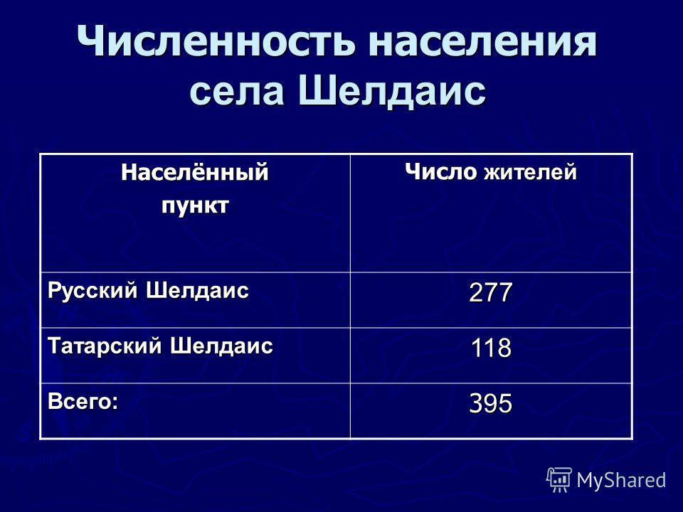 Численность населения села Шелдаис Населённыйпункт Число жителей Русский Шелдаис 277 Татарский Шелдаис 118 Всего: 3 95