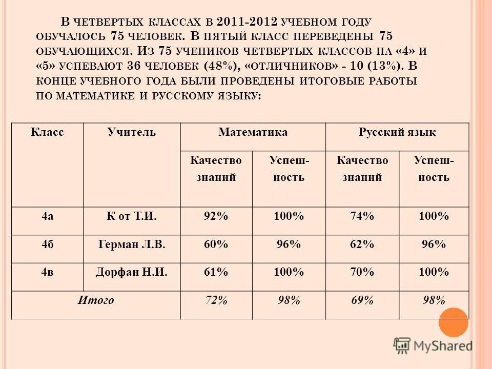 В ЧЕТВЕРТЫХ КЛАССАХ В 2011-2012 УЧЕБНОМ ГОДУ ОБУЧАЛОСЬ 75 ЧЕЛОВЕК. В ПЯТЫЙ КЛАСС ПЕРЕВЕДЕНЫ 75 ОБУЧАЮЩИХСЯ. И З 75 УЧЕНИКОВ ЧЕТВЕРТЫХ КЛАССОВ НА «4» И «5» УСПЕВАЮТ 36 ЧЕЛОВЕК (48%), « ОТЛИЧНИКОВ » - 10 (13%). В КОНЦЕ УЧЕБНОГО ГОДА БЫЛИ ПРОВЕДЕНЫ ИТОГ