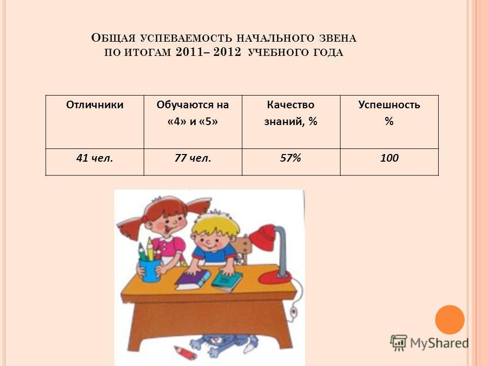О БЩАЯ УСПЕВАЕМОСТЬ НАЧАЛЬНОГО ЗВЕНА ПО ИТОГАМ 2011– 2012 УЧЕБНОГО ГОДА Отличники Обучаются на «4» и «5» Качество знаний, % Успешность % 41 чел.77 чел.57%100