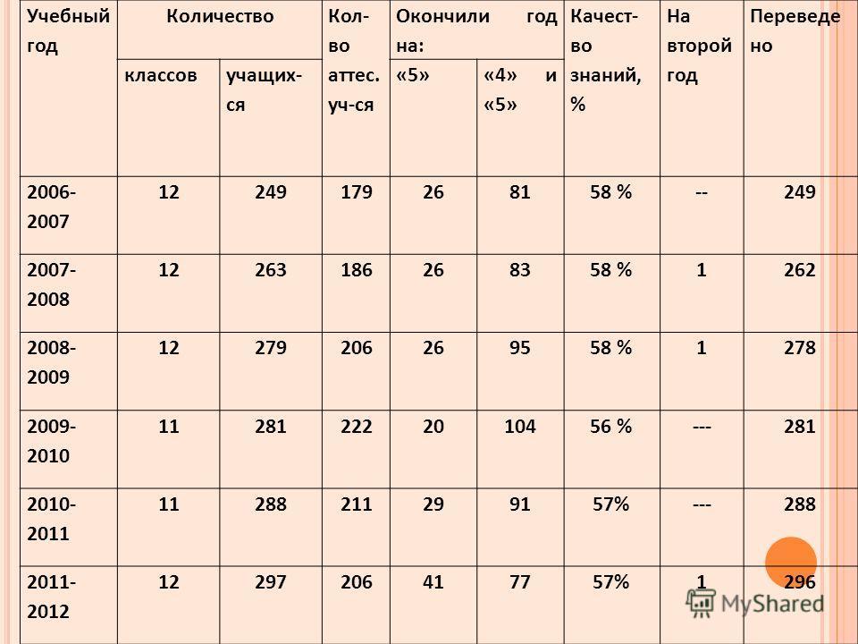 Учебный год Количество Кол- во аттес. уч-ся Окончили год на: Качест- во знаний, % На второй год Переведе но классов учащих- ся «5» «4» и «5» 2006- 2007 12249179268158 %--249 2007- 2008 12263186268358 %1262 2008- 2009 12279206269558 %1278 2009- 2010 1