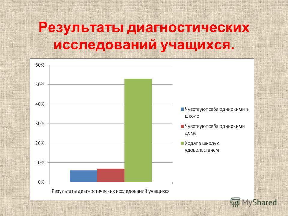 Результаты диагностических исследований учащихся.