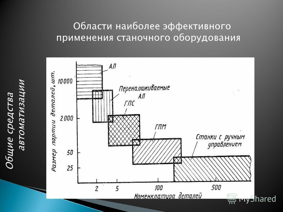 Общие средства автоматизации Области наиболее эффективного применения станочного оборудования