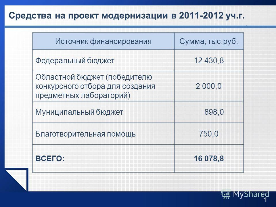 LOGO Средства на проект модернизации в 2011-2012 уч.г. 1 Источник финансированияСумма, тыс.руб. Федеральный бюджет12 430,8 Областной бюджет (победителю конкурсного отбора для создания предметных лабораторий) 2 000,0 Муниципальный бюджет 898,0 Благотв
