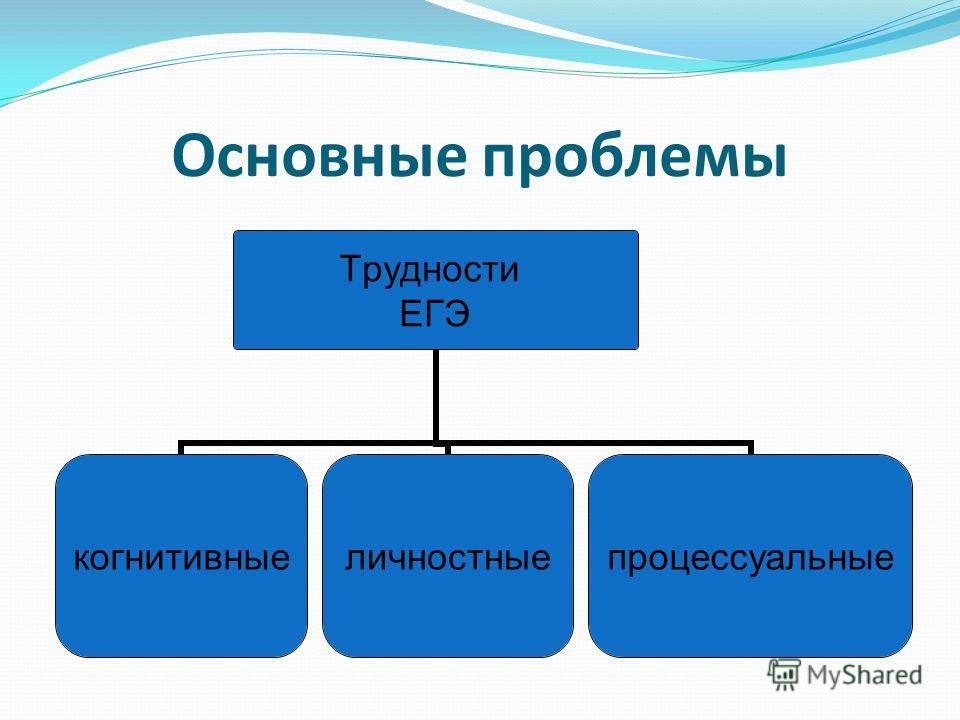 Основные проблемы Трудности ЕГЭ когнитивныеличностныепроцессуальные