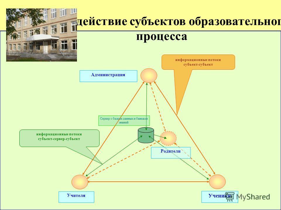 информационные потоки субъект-субъект информационные потоки субъект-сервер-субъект Сервер с базами данных и банками знаний Администрация Учителя Ученики Родители Взаимодействие субъектов образовательного процесса
