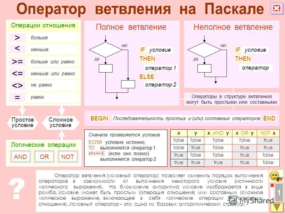 Оператор ветвления (условный оператор) позволяет изменить порядок выполнения операторов в зависимости от выполнения некоторого условия (истинности логического выражения). На блок-схеме алгоритма условие изображается в виде ромба. Условие может быть п